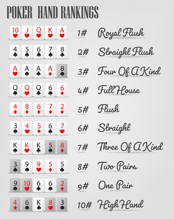 4 of a kind: Poker hand ranking combinations