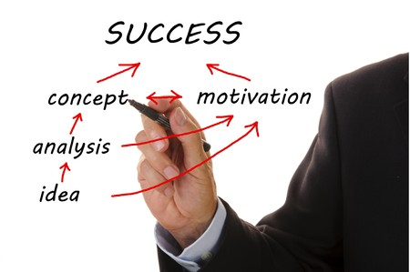 business flowchart from idea to success photo