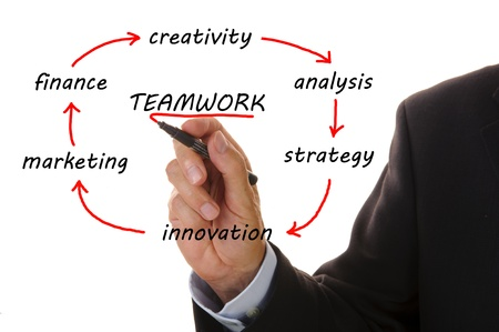 business flowchart shows way from innovation to creativity with teamwork photo