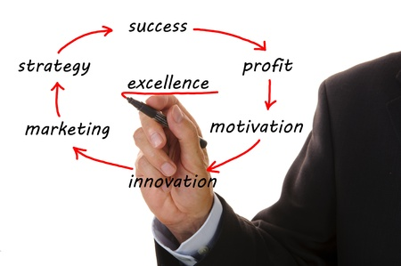 business flowchart shows way from innovation to success and excellence Stock Photo - 8826305