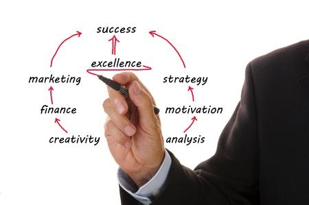 마케팅을위한 사업 계획