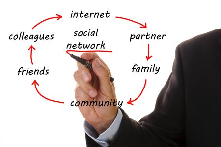 circle of social network photo