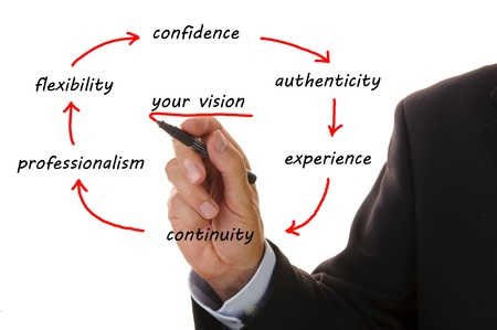 authenticity: business marketing plan