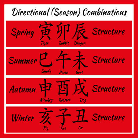 snake calligraphy: Chinese feng shui horoscope letters. Ba zi Combinations. Translation of 12 zodiac animals, feng shui signs hieroglyph- Rat, Ox, Tiger, Rabbit, Dragon, Snake, Horse, Goat, Monkey, Rooster, Dog, Pig