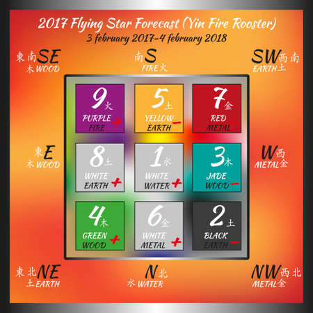 est: Flying star forecast 2017 of fire rooster year. Chinese hieroglyphs numbers. Translation of characters-numbers. Lo shu square. Feng shui calendar.