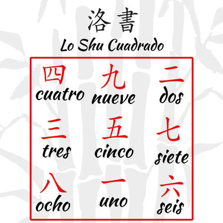 Chinese hieroglyphs numbers with translation. Feng shui Lo Shu square translation on spanish language with bamboo background.