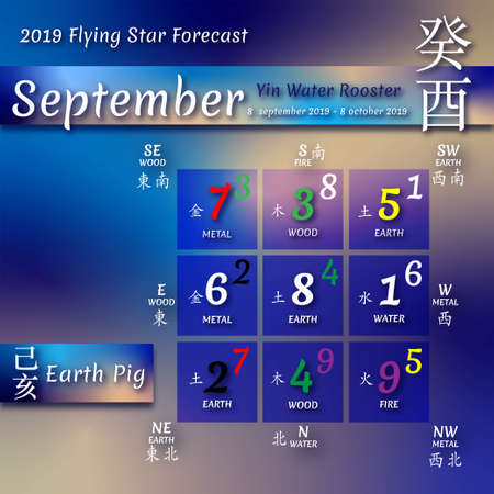 Chinese hieroglyphs numbers. Translation of characters-numbers. Lo shu square. 2019 chinese feng shui calendar. 12 months. Yin Earth Pig Year. Feng shui calendar by months.