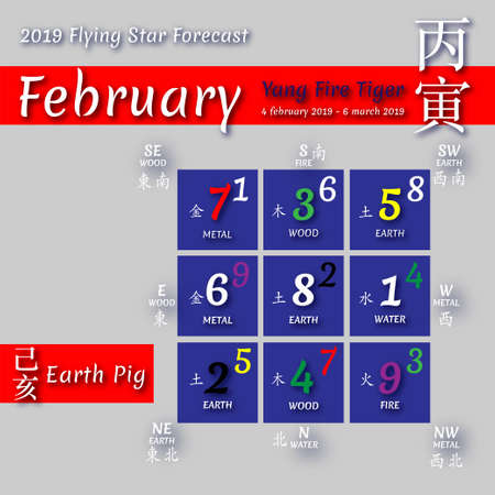 Chinese hieroglyphs numbers. Translation of characters-numbers. Lo shu square. 2019 chinese feng shui calendar. 12 months. Yin Earth Pig Year. Feng shui calendar by months. Lunar calender