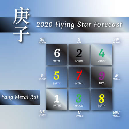 Chinese hieroglyphs numbers. Translation of characters-numbers. Lo shu square. 2020 chinese feng shui calendar for white rat year. Yang Metal Rat Year. Feng shui calendar by 12 months. Lunar calender Stockfoto - 132096960