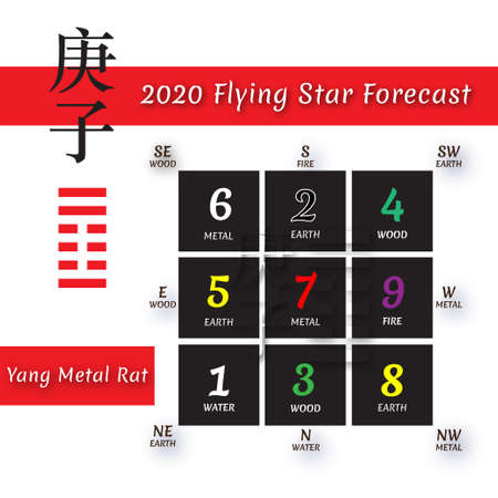 Chinese hieroglyphs numbers. Translation of characters-numbers. Lo shu square. 2020 chinese feng shui calendar for white rat year. Yang Metal Rat Year. Feng shui calendar by 12 months. Lunar calender Zdjęcie Seryjne