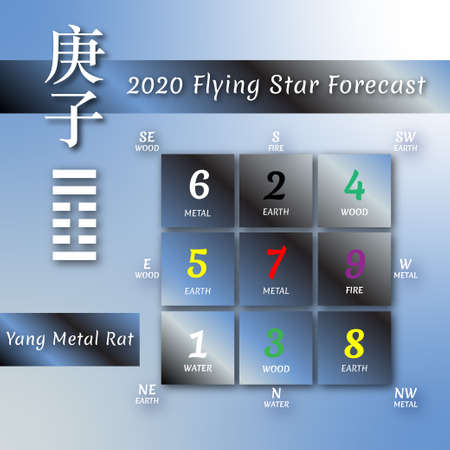 Chinese hieroglyphs numbers. Translation of characters-numbers. Lo shu square. 2020 chinese feng shui calendar for white rat year. Yang Metal Rat Year. Feng shui calendar by 12 months. Lunar calender Stockfoto