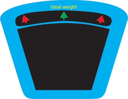 overeat: ideal weight