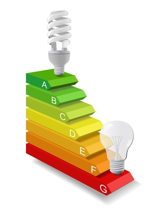 energy saving: Classes and energy efficiency of different lamps are shown in the picture. Illustration