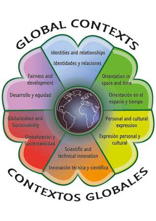 Contextes globaux pour l'apprentissage du secondaire et du baccalauréat Vecteurs