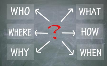 point d interrogation: qui, o�, pourquoi, quoi, comment et quand le symbole