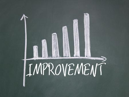 improvement sign on blackboard
