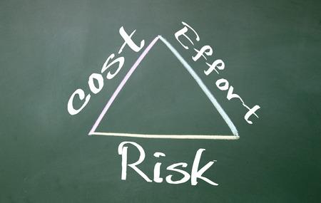 effort: cost, effort, risk sign on blackboard