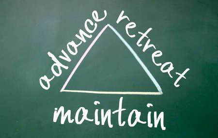 maintain: advance, retreat, maintain sign on blackboard Stock Photo
