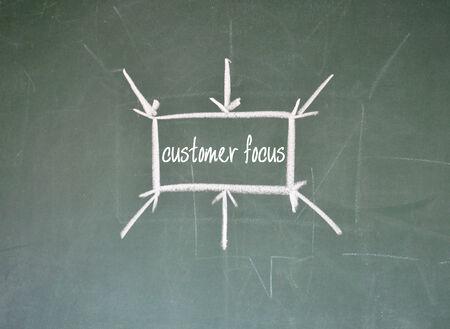 customer focus sign on blackboard