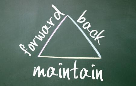 maintain: forward, maintain, back sign on blackboard