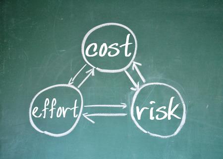 relation: cost effort risk relation sign