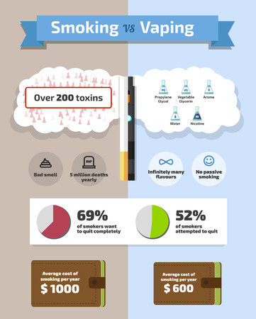 harm: Smoke vs Vaping flat vector infographic illustration, statistics Illustration