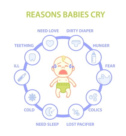 necessity: Infographics of reasons babies cry. Icon set with reasons: need sleep, need mom love, hunger, colic,  dirty diaper,  lost pacifier, teething, ill, cold, fear. Vector flat illustration