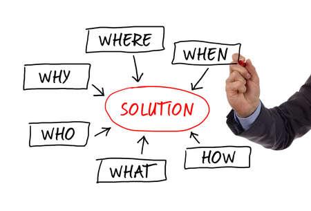 Verkoop kwalificatie vragen van de 5 W's (wie, waarom, wanneer, wat, waar en hoe) om een probleem op te lossen geschetst op een whiteboard