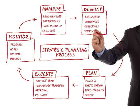 Strategy management planning process flow chart showing key business terms analyze, develop, plan, execute and monitor photo