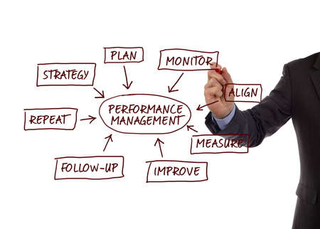 performance improvement: Performance management flow chart showing key business terms strategy, plan, monitor, align, measure, improve, follow-up and repeat