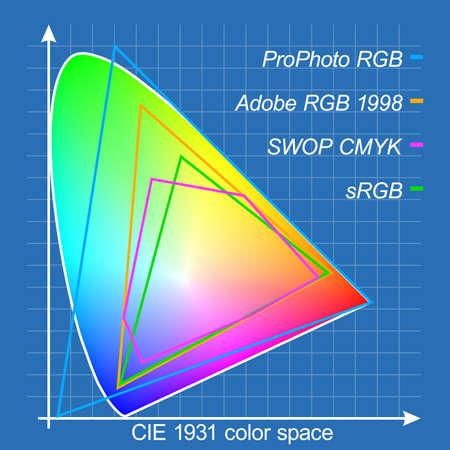 Color gamut diagram (Blue background)