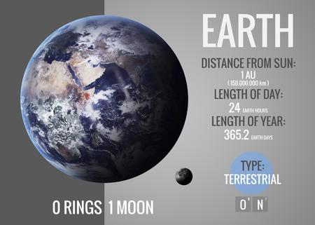 地球 - インフォ グラフィック イメージは、太陽系の惑星、外観と事実を提示します。