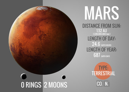 Mars - Infographic image presents one of the solar system planet, look and facts. This image elements furnished by NASA.
