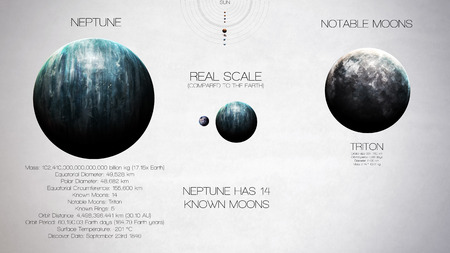 nasa: Neptune - High resolution infographics about solar system planet and its moons. All the planets available. This image elements furnished by NASA. Stock Photo