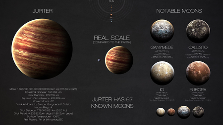 Jupiter - High resolution infographics about solar system planet and its moons. All the planets available.  Stok Fotoğraf