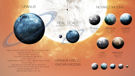 kepler: Uranus - High resolution infographics about solar system planet and its moons. All the planets available.
