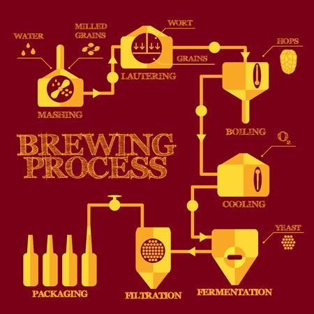 Pivovar kroky. Vaření piva procesní prvky. Rmutování, Lautering, vaření, chlazení, kvašení, filtrace, balení. Výrobu alkoholu infografiky.