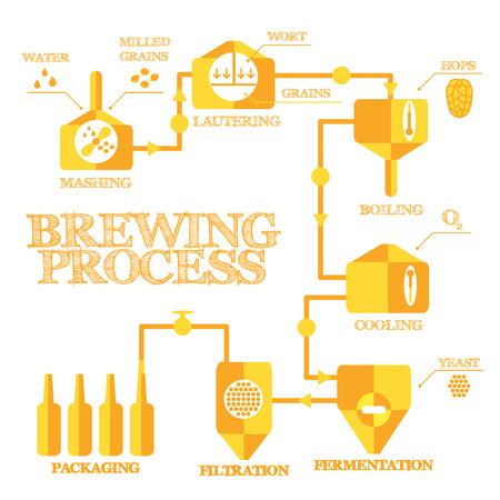 Brouwerij stappen. Stock Illustratie