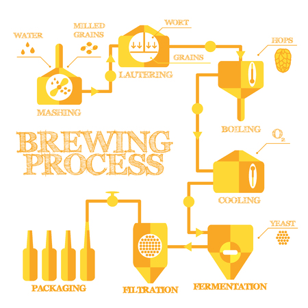 Brewery steps. Beer brewing process elements. Alcohol production infographics. Vintage flat style. Vector illustration eps 8. Illustration