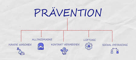 German message for PREVENTION - WASH HANDS, WEAR MASK, AVOID CONTACTS, VENTILATION, SOCIAL DISTANCING on paper blackboard 版權商用圖片