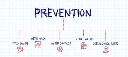 infographic for PREVENTION - WASH HANDS, WEAR MASK, AVOID CONTACT, VENTILATION, USE ALCOHOL BASED on paper backbround