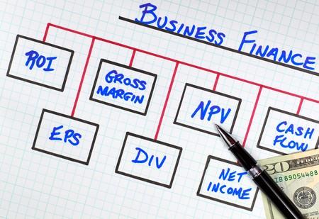 Basic Corporate Business Finance Concepts Diagram photo