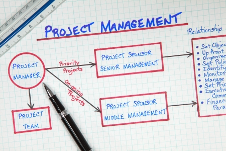 project management: Business Project Management Process Flow Diagram Stock Photo
