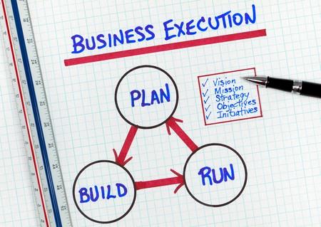 dichiarazione: Semplicistico diagramma di metodologia di esecuzione di Business