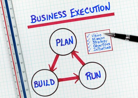 Simplistic Business Execution Methodology Diagram