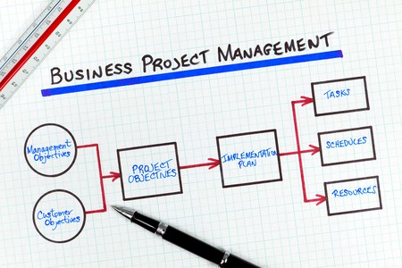 commanding: Business Project Management Process Flow Diagram Stock Photo