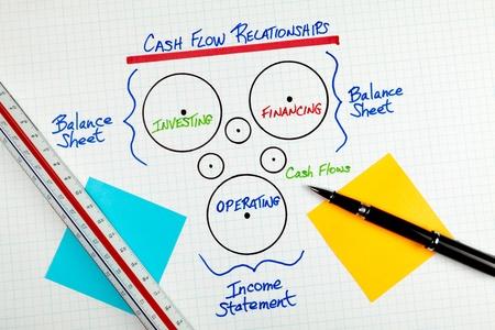 flujo de dinero: Diagrama de relaciones de contabilidad de flujo de efectivo del negocio