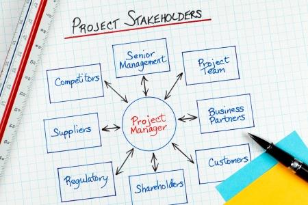 Entreprise Project Management intervenants diagramme Banque d'images - 8385593