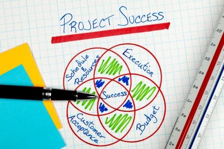 Business-Projekt Management Erfolg Faktoren Diagramm
