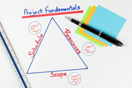 project management: Project Management Fundamentals Diagram Stock Photo